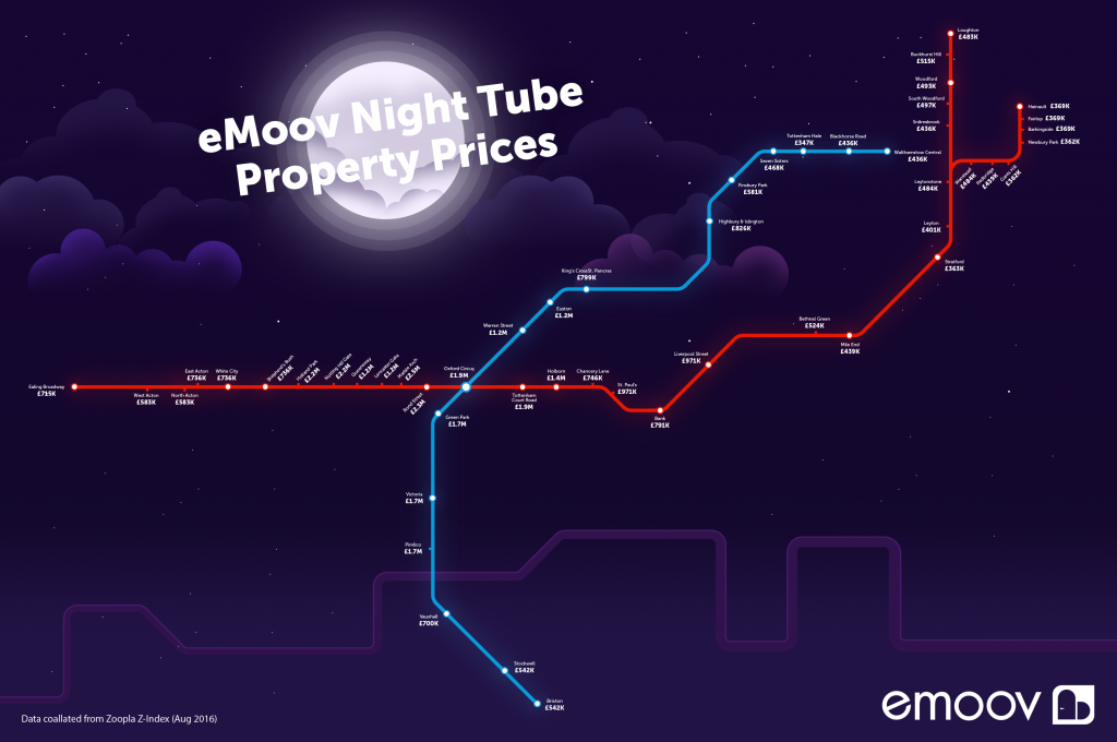 The Average Property Price Across the Night Tube Lines