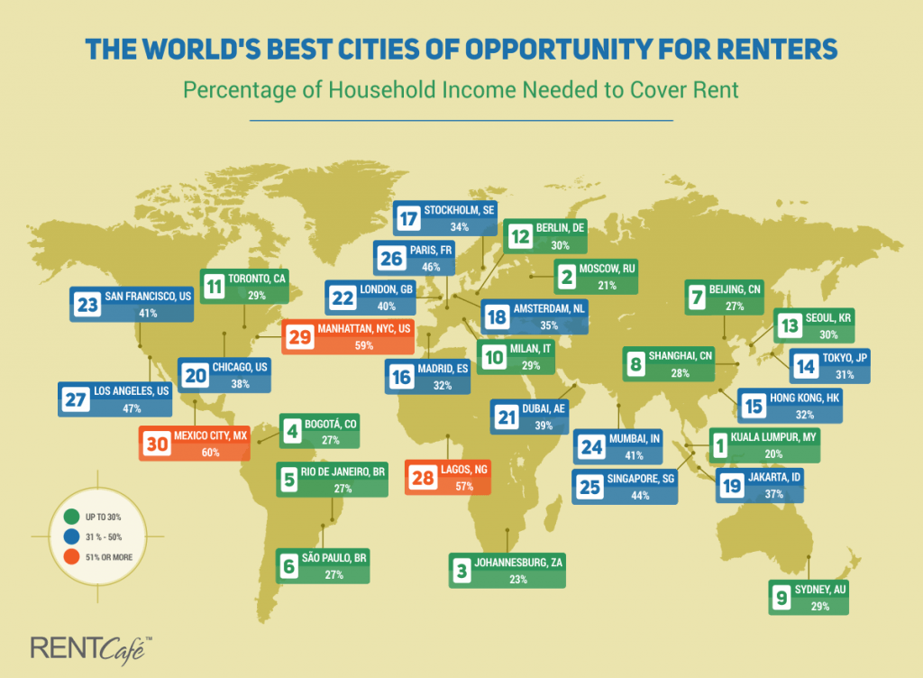 London has the 9th Least Affordable Rental Market Among the World's Best Cities