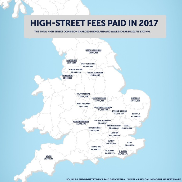 Homeowners have Already Paid £303.6m in High Street Estate Agent Fees in 2017