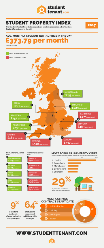 The Most Expensive and Affordable Cities for Student Housing in the UK