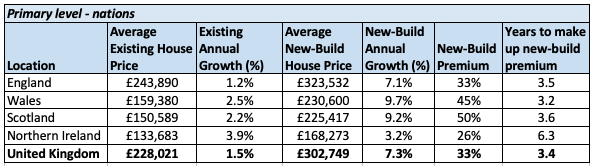 invest in new-build homes