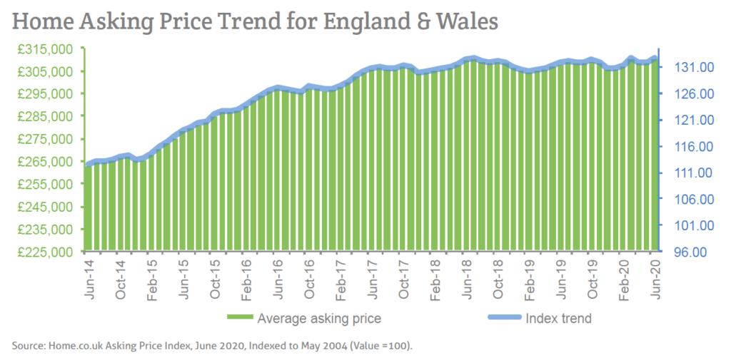 Asking Price Index